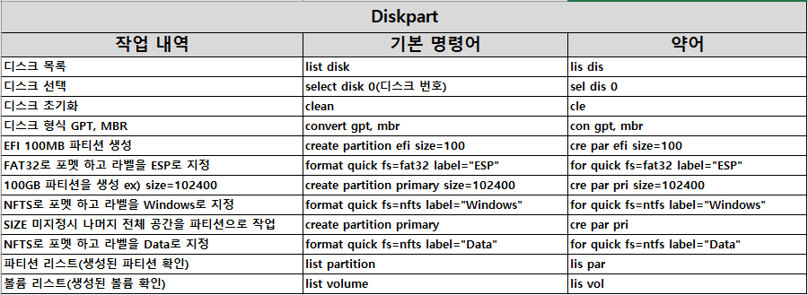 Diskpart_명령어.png