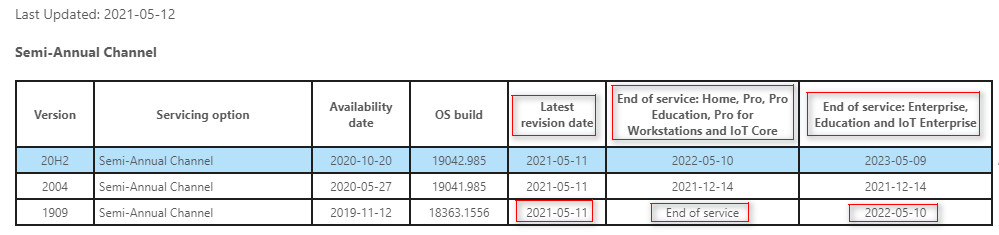 Windows 10 하반기에 출시된 버전은 지원 기간이 일반 프로까지 1년 반과 엔터프라이즈 (에듀케이션)은 1년 추가하여 2년 반 지원해줍니다. 상반기에 출시된 버전은 지원 기간이 1년 반으로 동일합니다 2021-05-15_184035.jpg